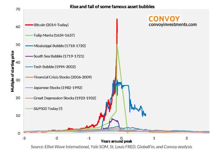 Bitcoin comparison bubbles